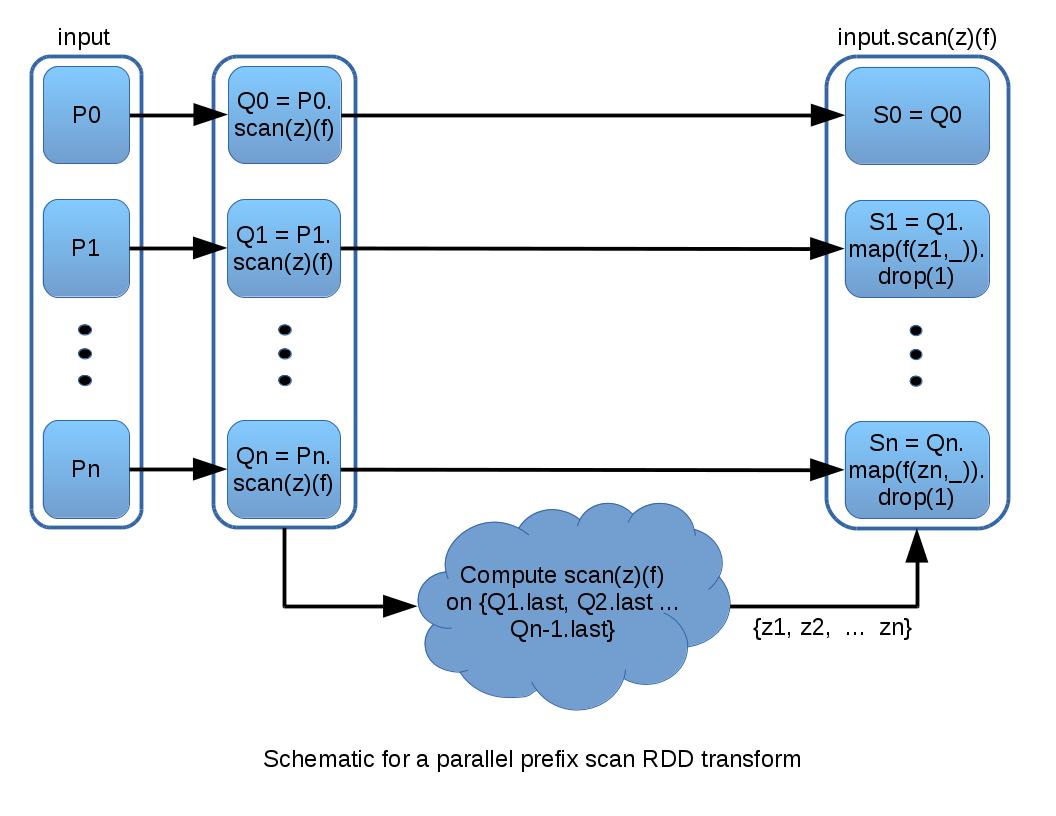 Implementing Parallel Prefix Scan As A Spark Rdd Transform