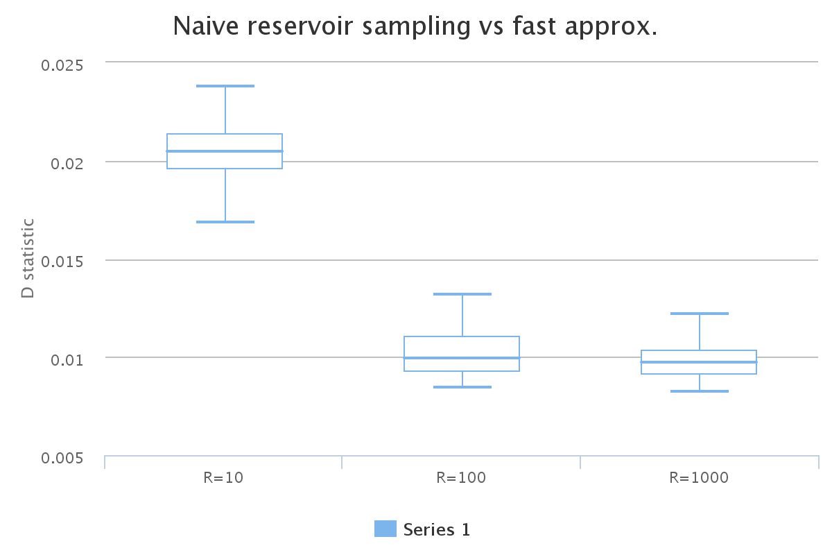 Very Fast Reservoir Sampling Tool Monkey