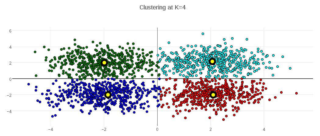 K4-Clusters